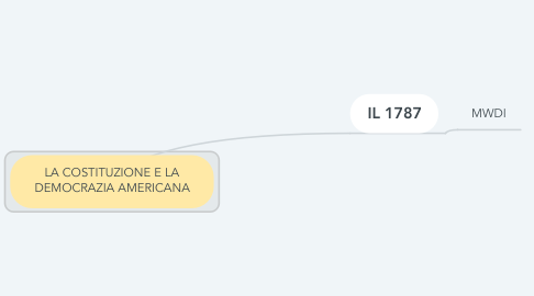 Mind Map: LA COSTITUZIONE E LA DEMOCRAZIA AMERICANA