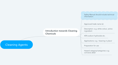 Mind Map: Cleaning Agents