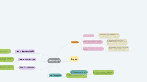 Mind Map: el curriculo