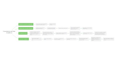 Mind Map: Características del Texto Académico