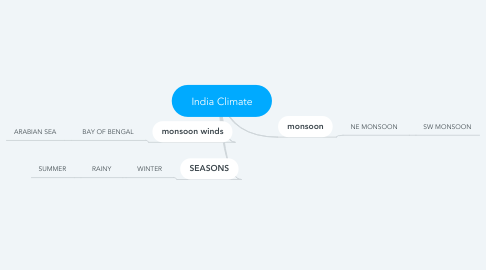 Mind Map: India Climate