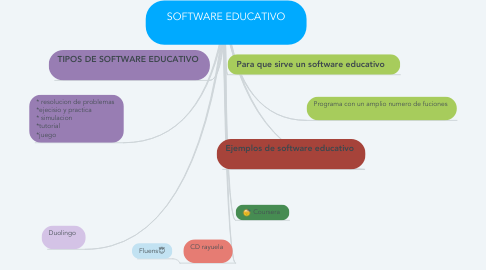 Mind Map: SOFTWARE EDUCATIVO 🤓
