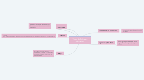 Mind Map: Tipos de Software educativo.