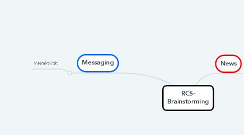 Mind Map: RCS- Brainstorming