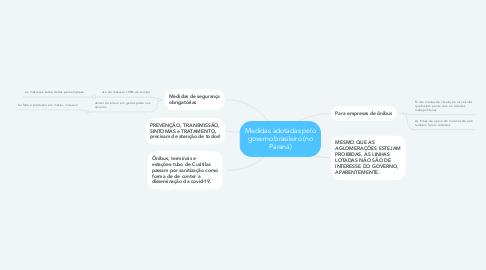 Mind Map: Medidas adotadas pelo governo brasileiro (no Paraná)