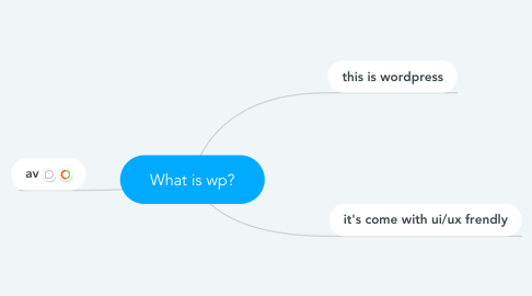 Mind Map: What is wp?
