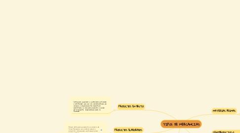 Mind Map: TIPOS DE MERCANCIAS