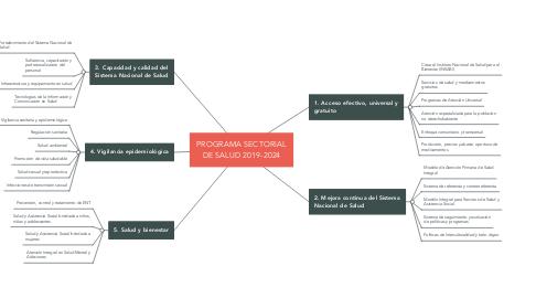 Mind Map: PROGRAMA SECTORIAL DE SALUD 2019-2024