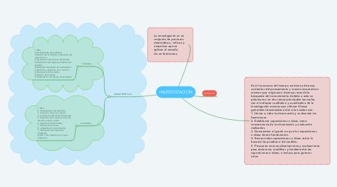 Mind Map: INVESTIGTACION