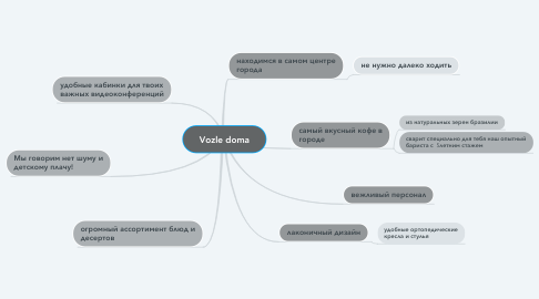Mind Map: Vozle doma