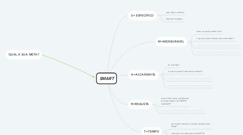 Mind Map: SMART