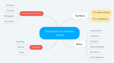 Mind Map: Educación en entorno virtual