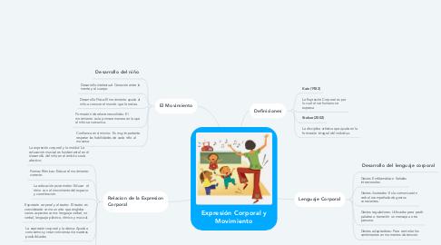 Mind Map: Expresión Corporal y Movimiento