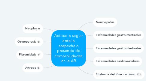 Mind Map: Actitud a seguir ante la sospecha o presencia de comorbilidades en la AR