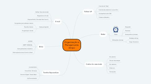 Mind Map: Organização e Planejamento (Anjo)