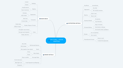 Mind Map: THE TOPIC:  VISUAL MAPPING