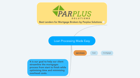 Mind Map: Loan Processing Made Easy