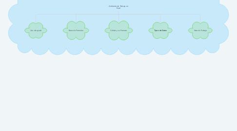 Mind Map: Ambiente de Trabajo en Excel