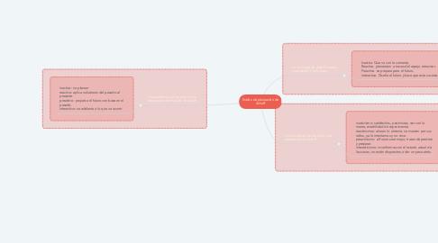 Mind Map: Estilos de planeación de Ackoff