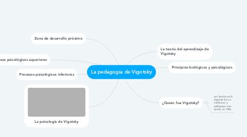 Mind Map: La pedagogía de Vigotsky