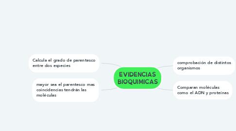 Mind Map: EVIDENCIAS BIOQUIMICAS
