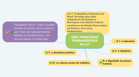 Mind Map: DOS PRINCÍPIOS FUNDAMENTAIS Art.1º