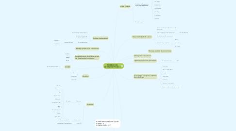 Mind Map: MODELO DEL LIDERAZGO POLICIAL