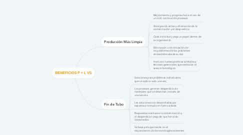 Mind Map: BENEFICIOS P + L VS