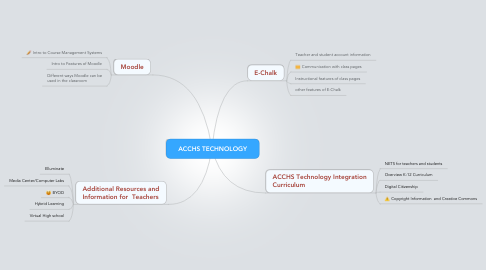 Mind Map: ACCHS TECHNOLOGY