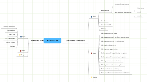 Mind Map: Architect Role