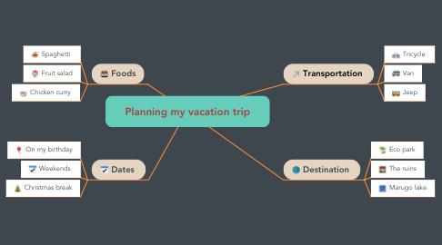 Mind Map: Planning my vacation trip