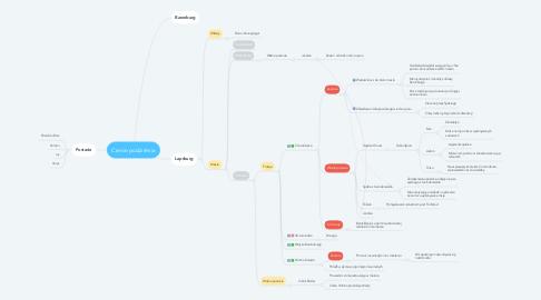 Mind Map: Cienie podziemia
