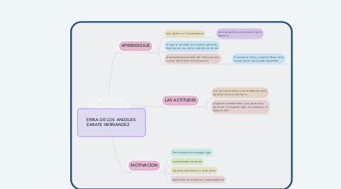 Mind Map: FACTORES PSICOLOGICOS