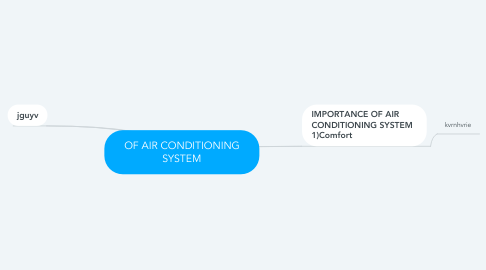 Mind Map: OF AIR CONDITIONING SYSTEM