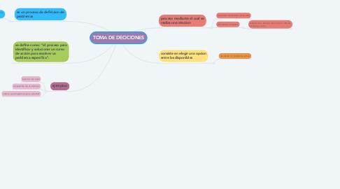 Mind Map: TOMA DE DECICIONES
