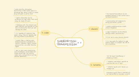 Mind Map: INFORMATION TRANSMISSION