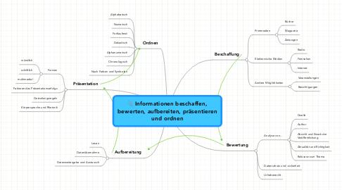 Mind Map: Informationen beschaffen, bewerten, aufbereiten, präsentieren und ordnen