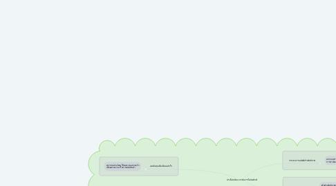 Mind Map: ประโยชน์ของการจัดการโลจิสติกส์
