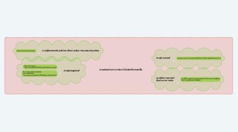 Mind Map: ความสัมพันธ์ระหว่างการจัดการโลจิสติกส์กับศาสตร์อื่น