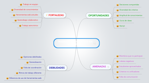 Mind Map: TRABAJO COLABORATIVO EN e LEARNING