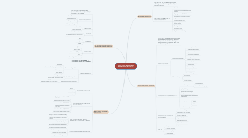 Mind Map: TOPIC 1 OF MALAYSIAN ECONOMY (PEG3023)