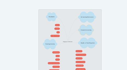 Mind Map: Pedagogies in Art Education