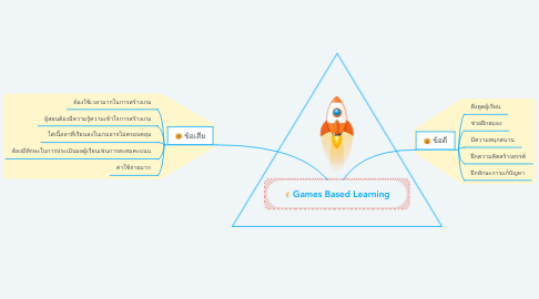 Mind Map: Games Based Learning