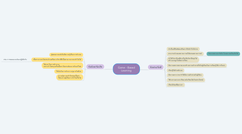Mind Map: Game - Based Learning