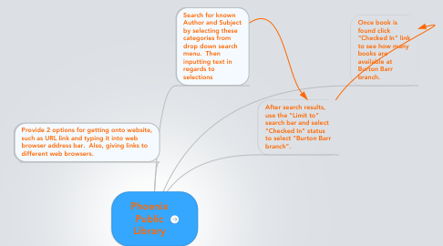 Mind Map: Phoenix Public Library
