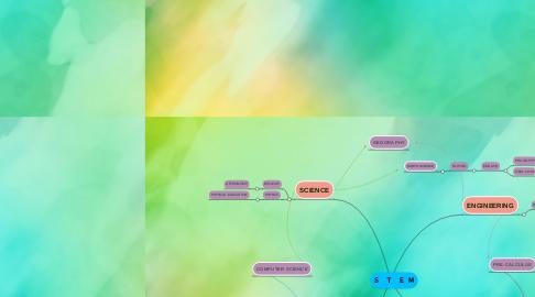 Mind Map: S   T   E  M