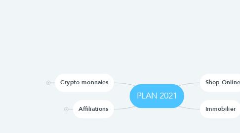 Mind Map: PLAN 2021