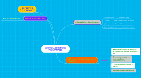 Mind Map: CONTROLADOR LÓGICO PROGRAMABLE
