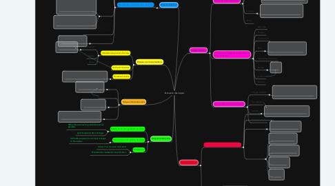 Mind Map: Evaluation des risques