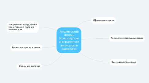 Mind Map: Кондитерский магазин (Кондитерские инструменты и аксессуары в Казахстане)